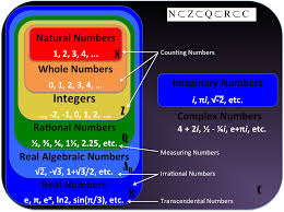 Can A Number Be Non Imaginary And Non Real Mathematics