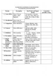 Pattern Of Organization Gorgeous Pattern Of Organization Worksheets The Best Worksheets Image