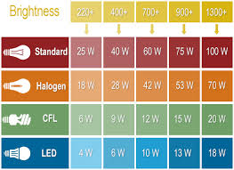 Led Vs Incandescent Lumens Chart Led Equivalent To Incandescent Chart Www Bedowntowndaytona Com