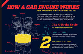 four stroke engines simply illustrated the best info graphic we admitting that you don t understand the basic workings of a four stroke engine to your motorcycle brethren