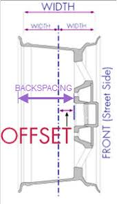 Backspacing And Offset Chart Wheel Offset And Backspacing At Tire Rack