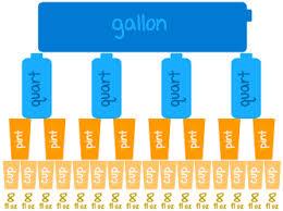 Gallon Quarts Pints Cups Ounces Gallons Quarts