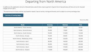 Alaska Air Redemption Chart How To Redeem Korean Air Skypass Miles Awardwallet Blog