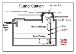 similiar septic tank plumbing diagram keywords septic system wiring diagram wiring engine diagram