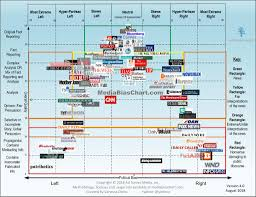 News Media Newspapers And News Sources Research Help