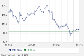 Sppi Stock Chart Commit To Purchase Spectrum Pharmaceuticals At 10 Earn