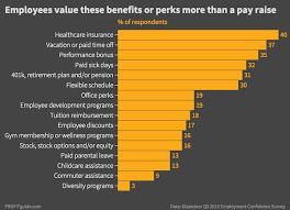 chart listing the perks that employees value more than a raise