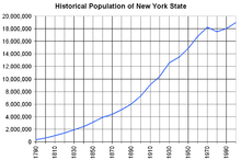 Demographics Of New York State Wikipedia
