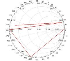 How To Read A Smith Chart Help Help Rectangular Microstrip Patch Antenna