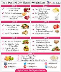 Meditation Diet Chart Gm Diet Plan Sada Margarethaydon Com