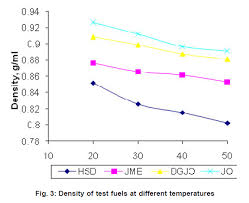 Hsd Density Conversion Chart Characterization Of Processed Jatropha Oil For Use As Engine