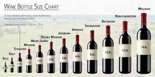 Wine Glass Size Chart Victor Borja Sheen