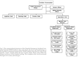 Figure 2 From The Abcs Of Disaster Response Semantic Scholar