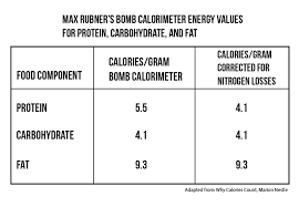 Yes Its Not As Simple As Calories In Calories Out But