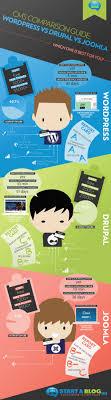 Cms Comparison Wordpress Drupal And Joomla Highend Media
