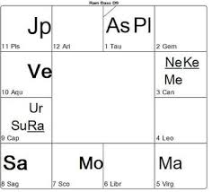 Rahu In 7th House In D9 Chart Homosexuality In The Vedic Horoscope Timeline Astrology