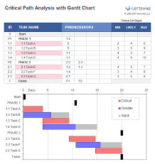 Microsoft Office 365 Planner Gantt Chart Gantt Chart Showing Critical Path With Excel Gantt Chart