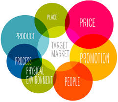 marketing mix definition   ps  amp  ps of the marketing mixmarketing mix