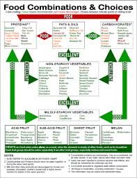 Food Combining Chart Free Download Abhealthshop In 2019