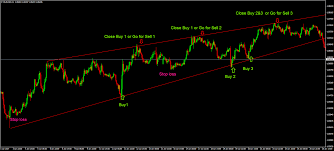 How To Trade In Up Trend Market Live Nifty Chart Trading