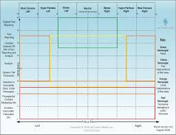 Blank chart Weight Loss Media Bias Chart 40 Blank Media Bias Chart Media Bias Chart 40 Blank Downloadable Image And Standard License