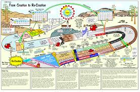 Creation Timeline Chart From Creation To Re Creation Chart An Overview Of The