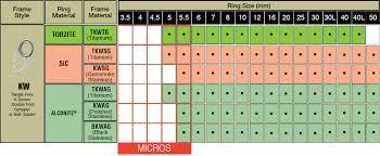 Fuji Kl Spinning Rod Guide Kits Exact Fuji Guide Ring Size Chart