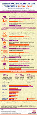 sizzling culinary arts careers on the menu ly sizzling culinary arts careers on the menu infographic embed this visual