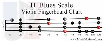 B Flat Violin Finger Chart D Major Blues Scale Charts For Violin Viola Cello And Double