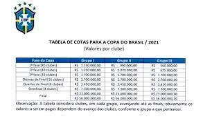 CBF define as premiações para a Copa do Brasil de 2021; campeão pode ganhar  até R$ 73 milhões | copa do brasil