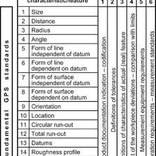 Iso 8015 Tolerancing Chart Download Structure Of The Gps Matrix According To Iso Tr 14638