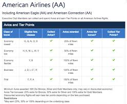 American Airlines Reward Miles Chart American Airlines Aadvantage Program Laser Hair Removal