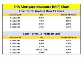 Fha Mortgage Insurance Fha Lenders