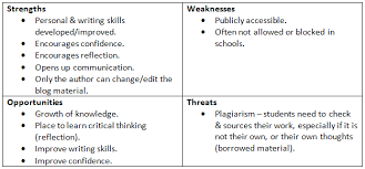 personal swot analysis essay personal swot analysis oneself  personal swot analysis ritu s weblog lots of essays