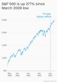 2009 Stock Market Chart Bull Market Is 103 Months Old Trump Owns 11 Of Them