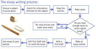 essay on writing process 33 essay about writing process 10 writing process essay agenda