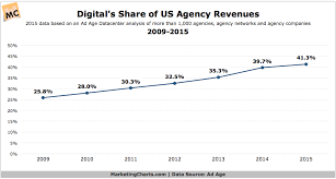 Charting The Match 2015 Adage Digital Share Agency Revenue 2009 2015 May2016