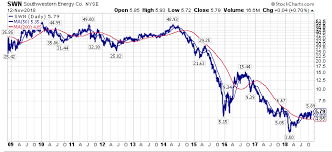 Gas Price Chart 10 Years Natural Gas The 4 Dam Is Breaking For The Bears Seeking