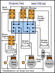 guitar wiring site iia the second diagram mainly focuses on the rewiring after you ve done the pickup wiring