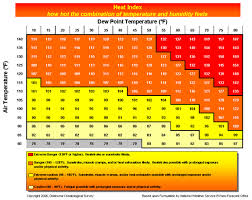 Relative Humidity Chart Fahrenheit Relative Humidity Vs Dewpoint