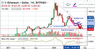 Ethereum Chart 2018 Long Term Outlook For Ethereum August 24 2018 Ethereum