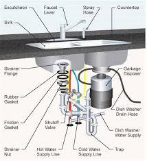 kitchen sink drain parts diagram sink