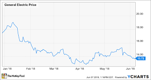 Ge 20 Year Stock Chart Ge Stock Is On Sale Again The Motley Fool