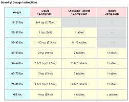 Children S Benadryl Allergy Dosage Chart Can You Take Benadryl With Ibuprofen Clinicalamilagrosa Com Co