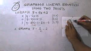 graphing linear equations using two points
