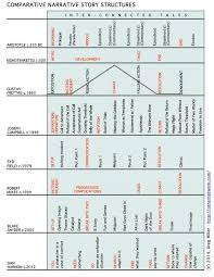 Comparison Of Narrative Story Structures From Writer Of
