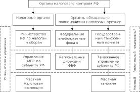 Реферат Учет расчетов по налогам и сборам в организациях  Учет расчетов по налогам и сборам в организациях