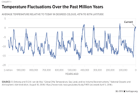 The State Of Climate Science No Justification For Extreme