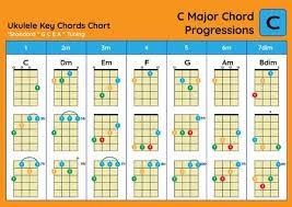 Ukulele Chord Chart Standard Tuning Ukulele Chords C Major Basic