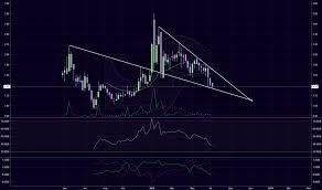 Gene Stock Price And Chart Tsxv Gene Tradingview